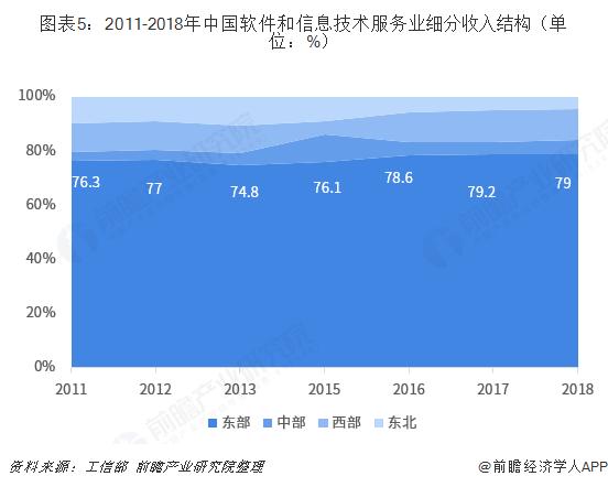 圖表5:2011-2018年中國軟件和信息技術服務業細分收入結構(單位:%)