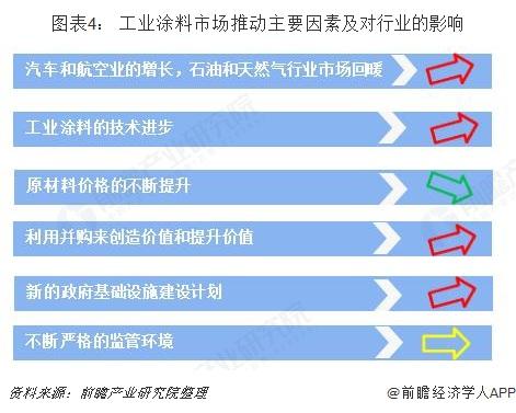 图表4: 工业涂料市场推动主要因素及对行业的影响