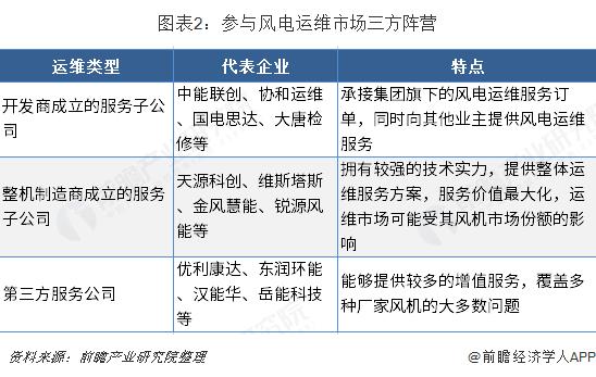 图表2:参与风电运维市场三方阵营