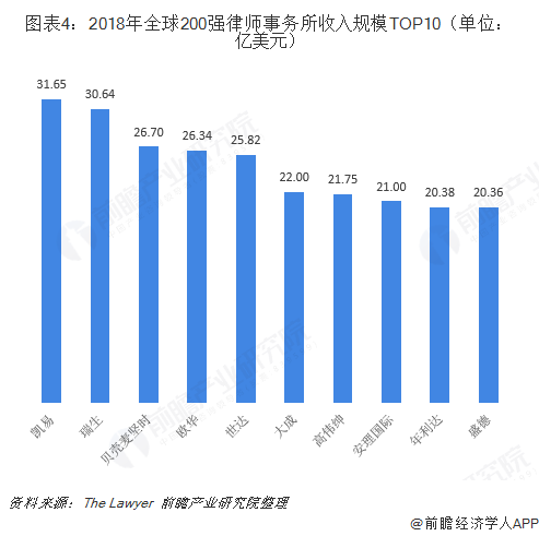 图表4:2018年全球200强律师事务所收入规模TOP10(单位:亿美元)