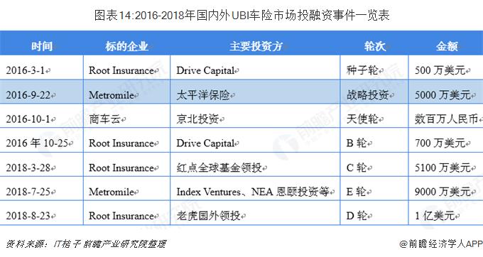 图表14:2016-2018年国内外UBI车险市场投融资事件一览表