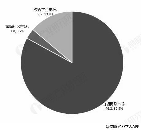 2017年中国在线外卖各个细分市场交易份额及占比统计情况(单位:亿单、%)