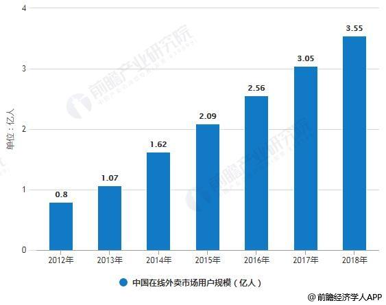 2012-2018年中国在线外卖市场用户规模统计情况及预测