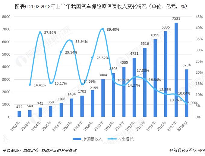 图表6:2002-2018年上半年我国汽车保险原保费收入变化情况(单位:亿元,%)