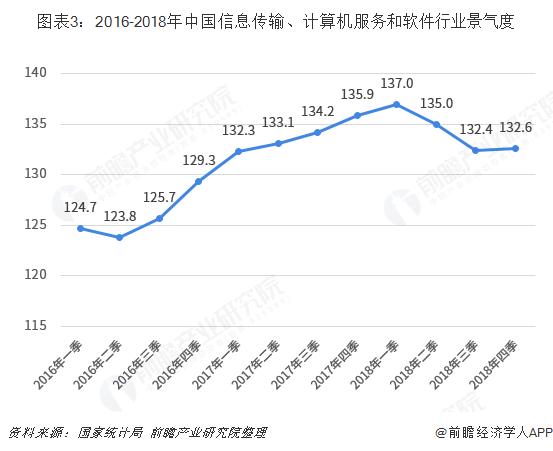 图表3:2016-2018年中国信息传输、计算机服务和软件行业景气度