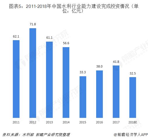 图表5:2011-2018年中国水利行业能力建设完成投资情况(单位:亿元)