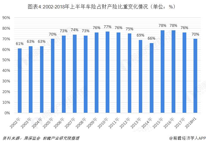 图表4:2002-2018年上半年车险占财产险比重变化情况(单位:%)