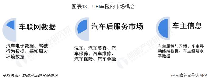 图表13:UBI车险的市场机会