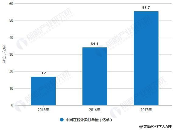2015-2017年中国在线外卖订单量统计情况