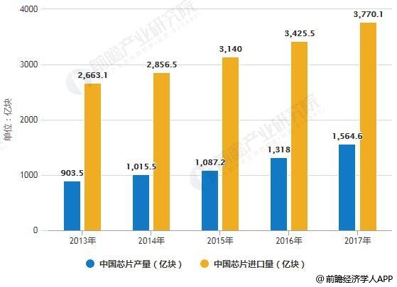 2013-2017年中国芯片产量、进口量统计情况
