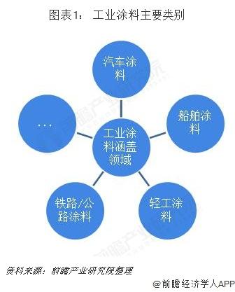 图表1: 工业涂料主要类别