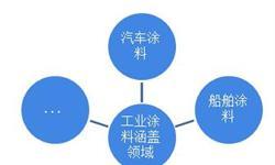 2018年中国工业涂料行业发展现状和市场前景分析,多重动力推动工业涂料的强劲发展【组图】