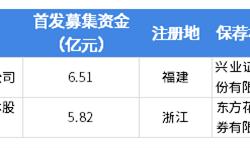 2019年中国科创板第三批受理企业名单及详细解读 鸿泉物联、福光股份闯关科创板