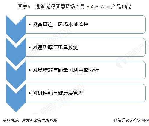 图表5:远景能源智慧风场应用 EnOS Wind 产品功能