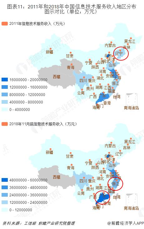 图表11:2011年和2018年中国信息技术服务收入地区分布图示对比(单位:万元)
