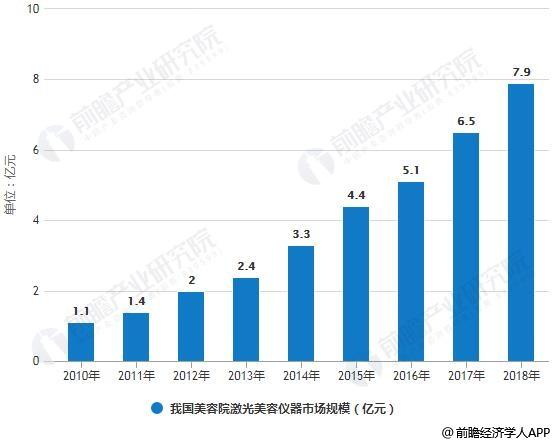 2010-2018年我国美容院激光美容仪器市场规模情况及预测