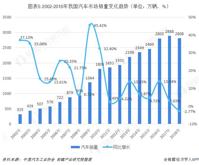 图表5:2002-2018年我国汽车市场销量变化趋势(单位:万辆,%)