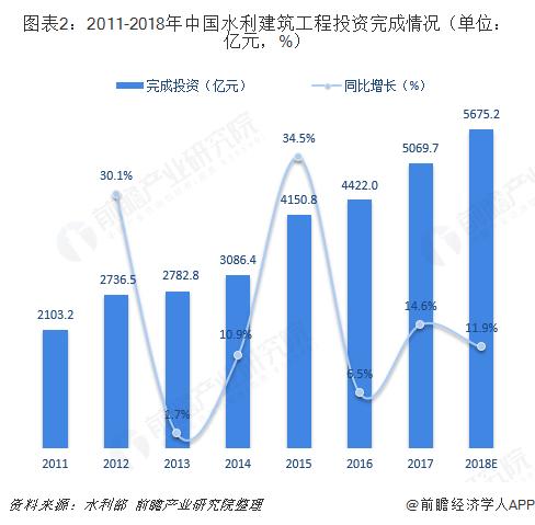图表2:2011-2018年中国水利建筑工程投资完成情况(单位:亿元,%)