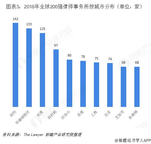 图表3:2018年全球200强律师事务所按城市分布(单位:家)