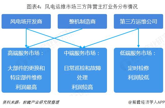 图表4:风电运维市场三方阵营主打业务分布情况