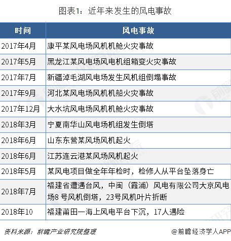 图表1:近年来发生的风电事故