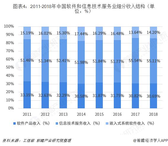 图表4:2011-2018年中国软件和信息技术服务业细分收入结构(单位:%)