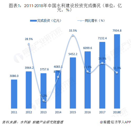 图表1:2011-2018年中国水利建设投资完成情况(单位:亿元,%)