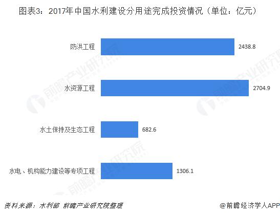 图表3:2017年中国水利建设分用途完成投资情况(单位:亿元)
