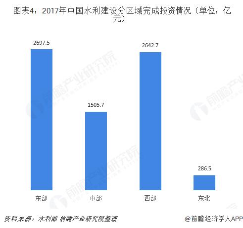 图表4:2017年中国水利建设分区域完成投资情况(单位:亿元)
