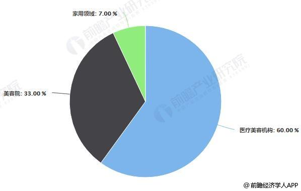 中国激光美容仪器市场应用结构占比情况