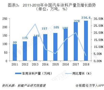 图表3: 2011-2018年中国汽车涂料产量及增长趋势(单位:万吨,%)