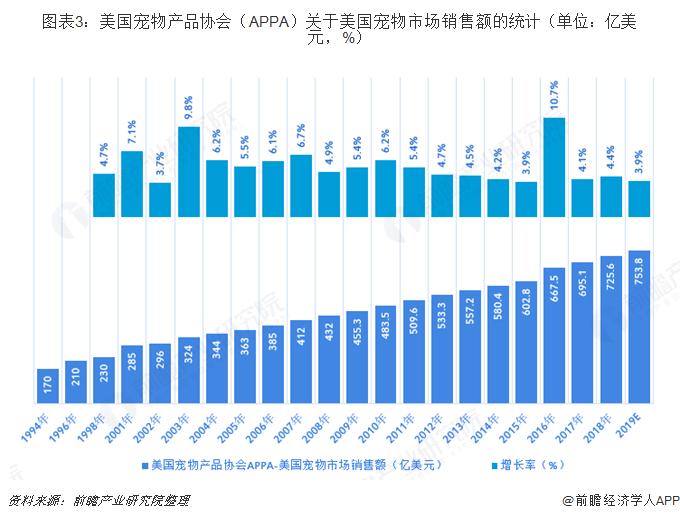 图表3:美国宠物产品协会(APPA)关于美国宠物市场销售额的统计(单位:亿美元,%)