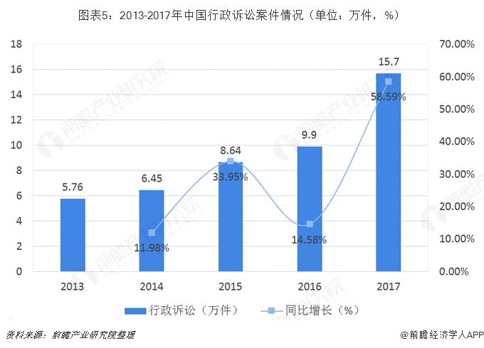 图表5:2013-2017年中国行政诉讼案件情况(单位:万件,%)