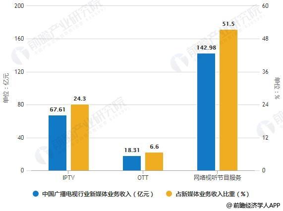 2017年中国广播电视行业新媒体业务收入及占新媒体业务收入比重统计情况