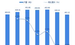 2018年互联网+黄金行业发展概况与市场趋势分析 进入规范发展阶段【组图】