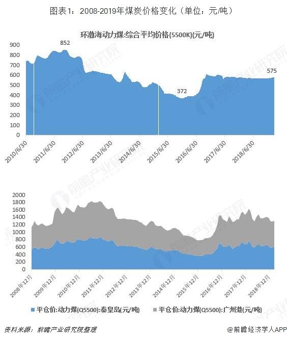 图表1:2008-2019年煤炭价格变化(单位:元/吨)