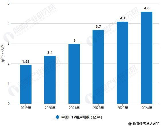 2019-2024年中国IPTV用户规模统计情况及预测