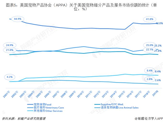 图表5:美国宠物产品协会(APPA)关于美国宠物细分产品及服务市场份额的统计(单位:%)
