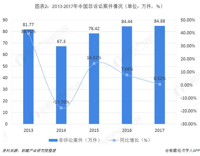图表2:2013-2017年中国非诉讼案件情况(单位:万件,%)