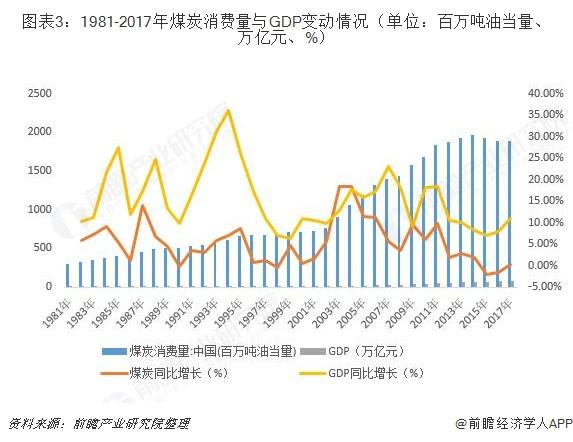图表3:1981-2017年煤炭消费量与GDP变动情况(单位:百万吨油当量、万亿元、%)