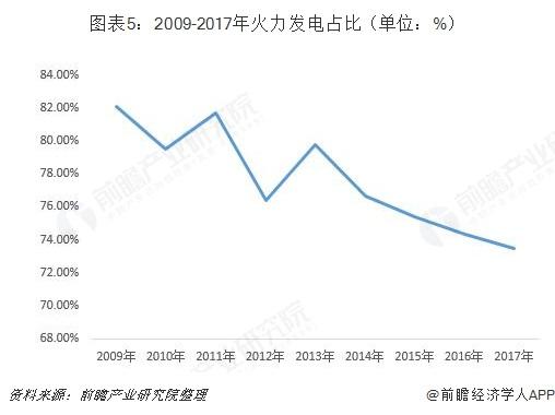 图表5:2009-2017年火力发电占比(单位:%)