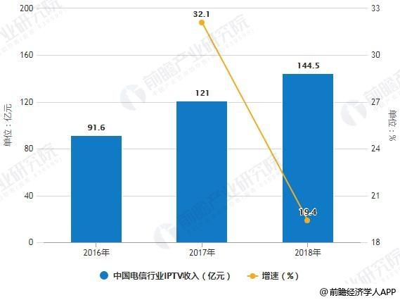 2016-2018年中国电信行业IPTV收入统计及增长情况