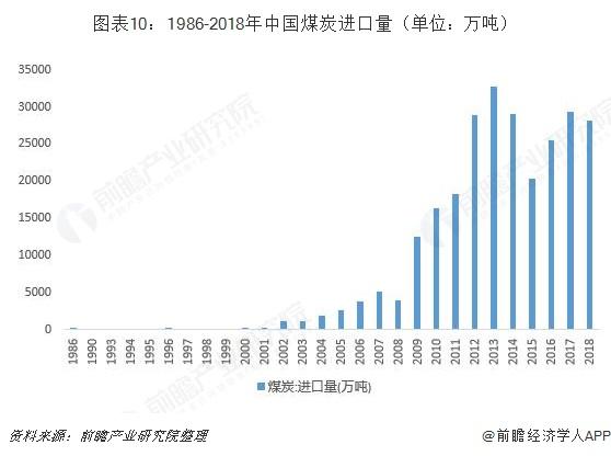 图表10:1986-2018年中国煤炭进口量(单位:万吨)