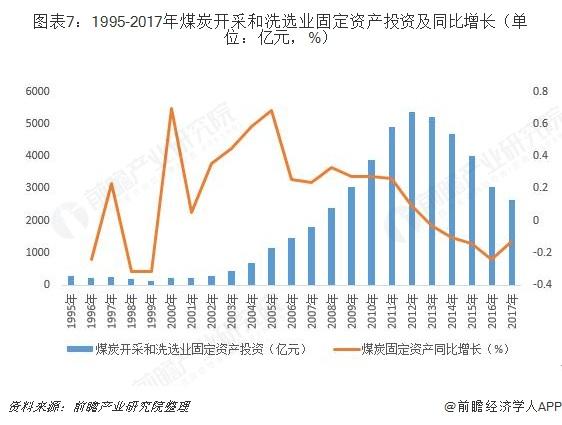 图表7:1995-2017年煤炭开采和洗选业固定资产投资及同比增长(单位:亿元,%)