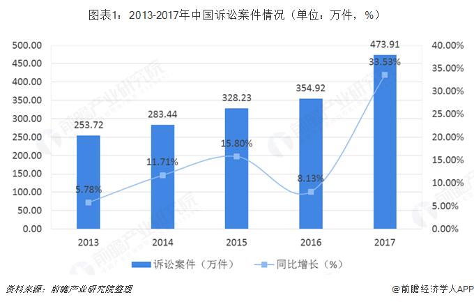 图表1:2013-2017年中国诉讼案件情况(单位:万件,%)