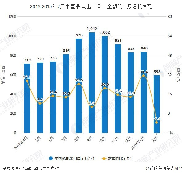 2018-2019年2月中国彩电出口量、金额统计及增长情况