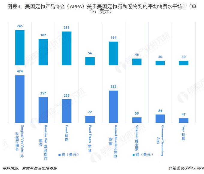 图表6:美国宠物产品协会(APPA)关于美国宠物猫和宠物狗的平均消费水平统计(单位:美元)
