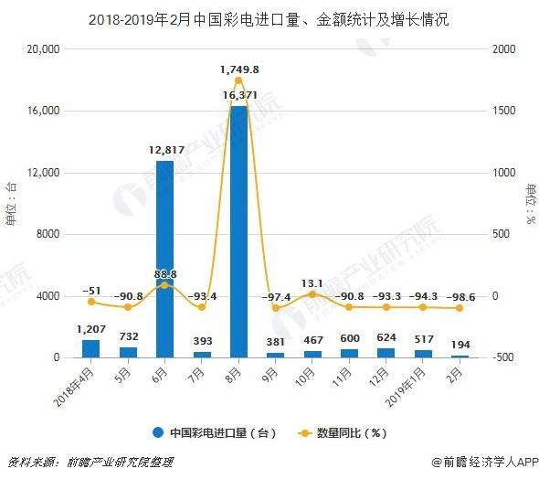 2018-2019年2月中国彩电进口量、金额统计及增长情况