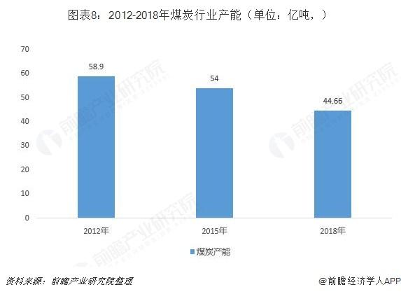 图表8:2012-2018年煤炭行业产能(单位:亿吨,)