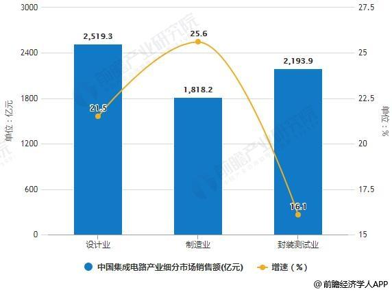 2018年中国集成电路产业细分市场销售额统计及增长情况